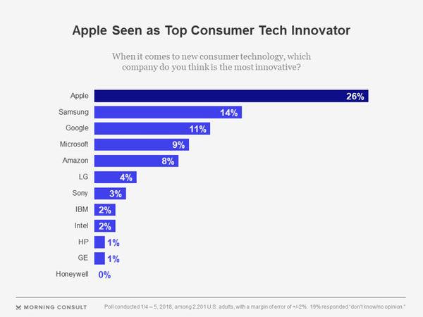 最新调查:在美国人眼中,苹果仍是最具创新力的公司