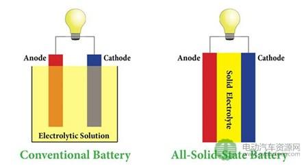 三到五年后,这种电池能量密度可达400Wh/kg