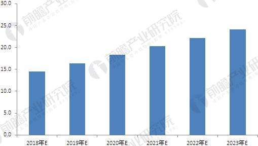 2018年中国服务机器人行业现状分析与发展前景预测 家庭化发展成重头戏