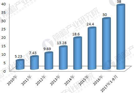 2018年工业机器人行业现状与发展趋势分析 年均增速将超30%