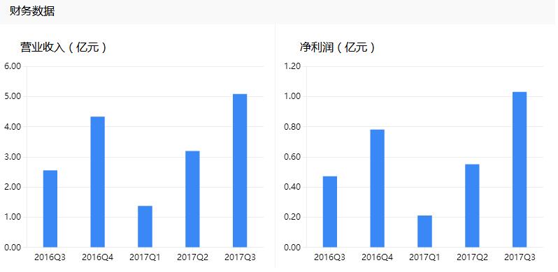 拓斯达:受益机器人产业发展大潮