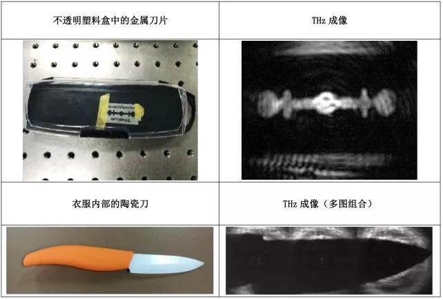 艾睿光电成功推出国内首款VGA面阵高灵敏度非制冷太赫兹成像机芯