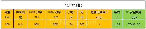 知识点:免费买一套英威腾模块化UPS