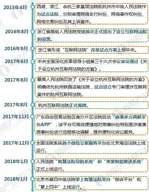 """北京首个掌上智慧法院上线 """"互联网+司法""""成为电子政务新风口"""