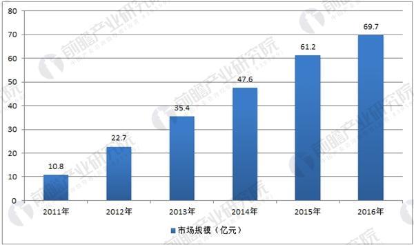 中国机器视觉市场规模近70亿 应用领域不断拓展