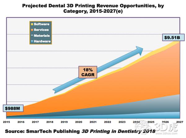 2027年牙科3D打印市场将达到95亿美元