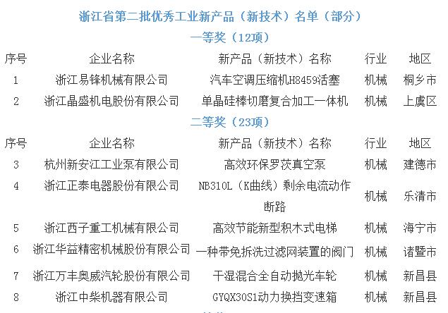 浙江省第二批工业优秀新产品新技术发布 这些设备入选