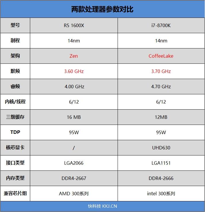 六核游戏该选谁?R5 1600X/i7-8700K对比评测