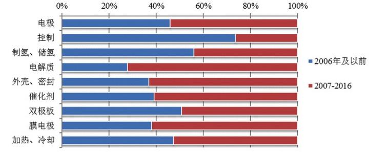 从专利分析看国内外氢燃料电池技术重点和热点