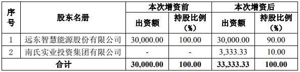 智慧能源:斥资2.4亿投向碳酸锂产业