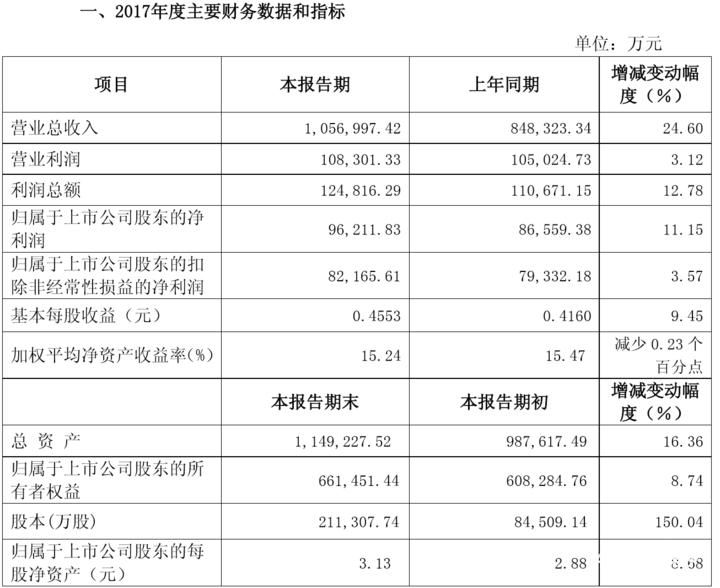 隆鑫通用2017年净利9.62亿元,销售低速电动车6.61万辆