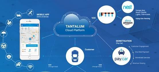 Tantulum公司研发车载自动诊断连接设备 可评估氮氧化物排放情况