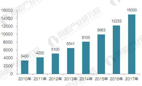 2017年中国智能制造行业发展现状与市场规模分析