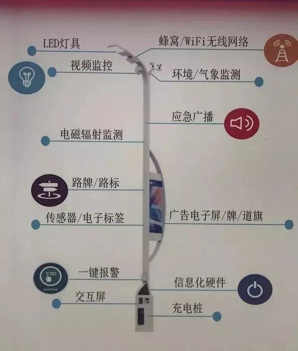 商机来了!哈尔滨启动5G网络规划,已建路灯铁塔100余座