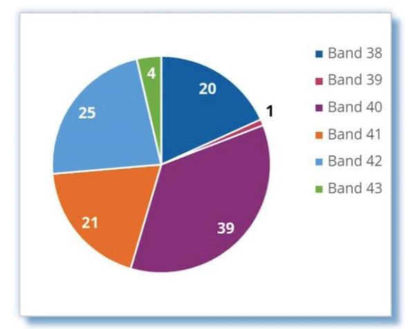 全球TD-LTE网络达百个 TDD频段中Band 40使用最多
