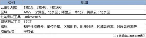 AWS VS 阿里云 VS 腾讯云 国内三大云服务商云主机评测报告