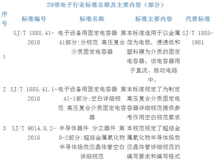 工信部公示29项行标和37项国标 涉多项电子类仪器
