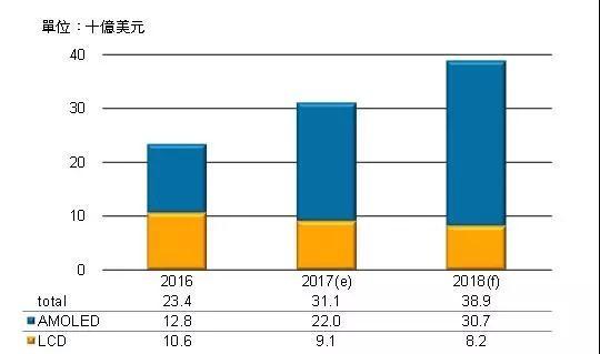 三星预估2022年前在软性AMOLED产能继续维持优势