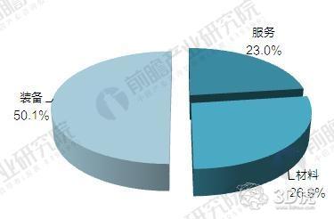 2017年中国3D打印行业竞争格局与产品价格对比