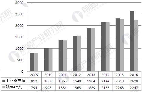 医疗仪器融资租赁发展趋势分析 市场渗透率将达38%