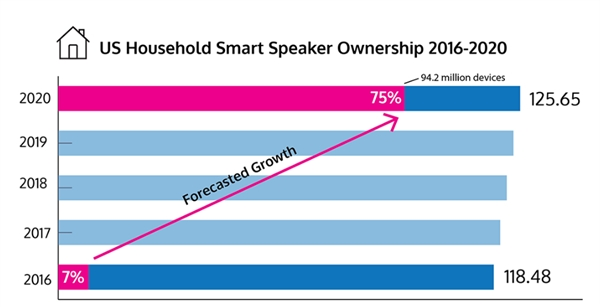美国智能音箱市场调查数据发布:保有量达六分之一