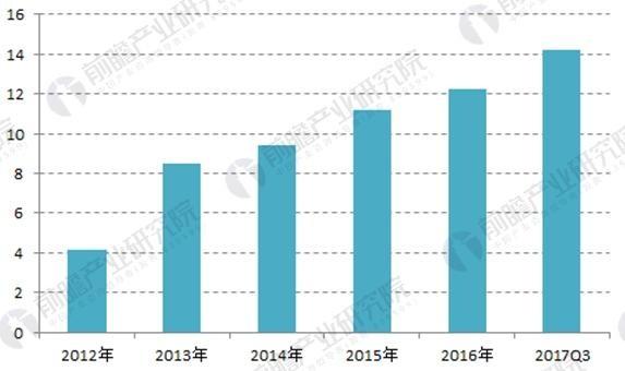 2018年中国分布式能源发展现状分析