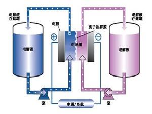 2017我国锂电池电解液产量为10.2万吨