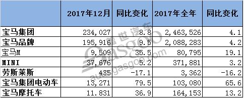 宝马2017电动车销量突破10万 在华增长15%
