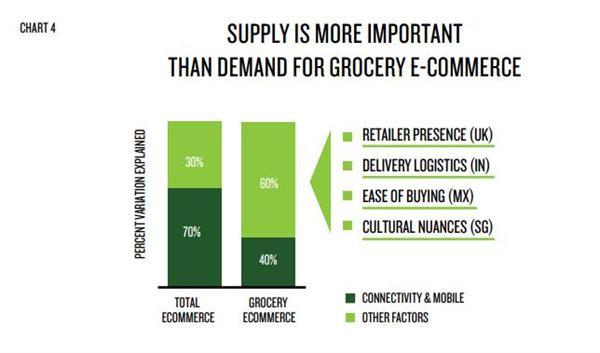 全渠道取悦消费者 四股力量是制胜关键