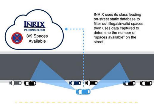 Inrix利用车载超声波传感器提供空置停车位的实时信息