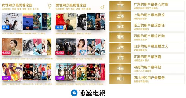 微鲸电视发布年度大数据:上海人最爱看电影,广东人最爱看新闻