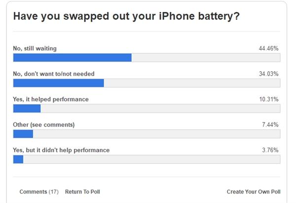 苹果为降频iPhone低价换电池:8成老用户不买账