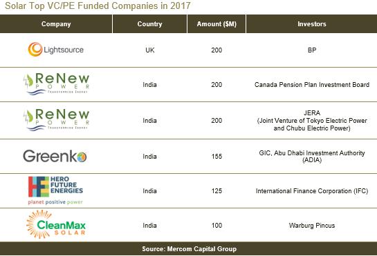 2017全球太阳能企业融资规模激增41%至128亿美元