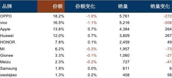 2017年12月线下手机暴跌:华为+荣耀高居第一