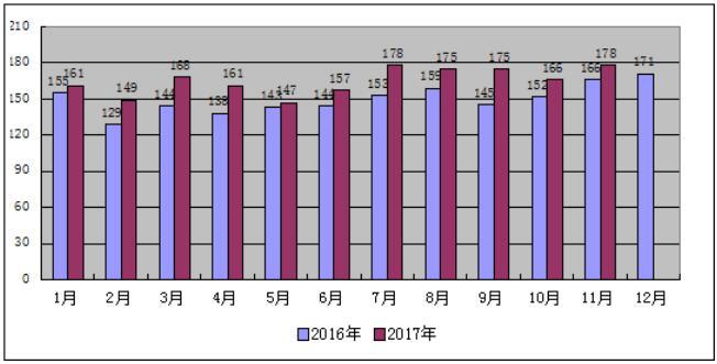 2017年1-11月份山西省电力工业运行分析:光伏发电装机559万千瓦 占比7%
