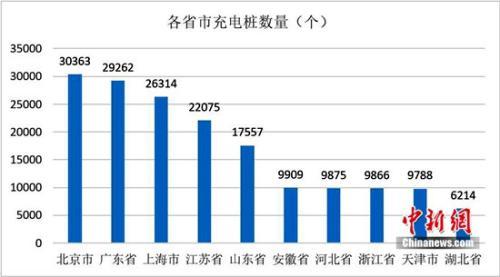 2017新能源汽车产销量突破70万 公共充电桩总量达到21万