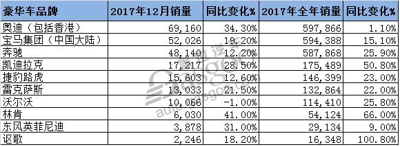 2017中国豪华车市排行榜:奥迪逆袭夺冠 凯迪拉克一骑绝尘