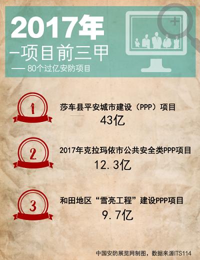 260.3亿市场规模 80个过亿安防项目启示