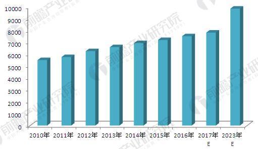 2018年硬质合金行业产品需求现状及发展趋势分析:切削工具领域仍旧是大头