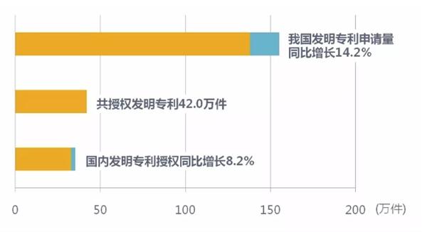2017中国专利统计:华为第二 OPPO增速第一