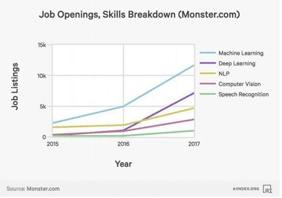 8张图看清人工智能的崛起 千禧年来AI初创公司获风投增加6倍
