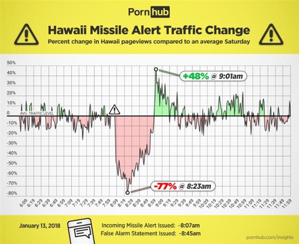 假导弹警报使成人网站用户流量上涨50%