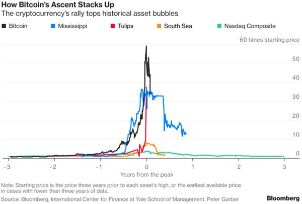 """比特币是新一代""""郁金香泡沫""""?升值犹如坐火箭涨幅史上最高"""