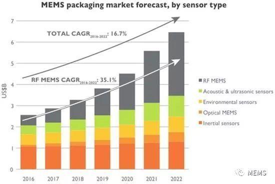 MEMS器件能否为封测厂商带来下一轮增长?