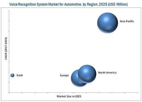 汽车语音识别系统市场分析