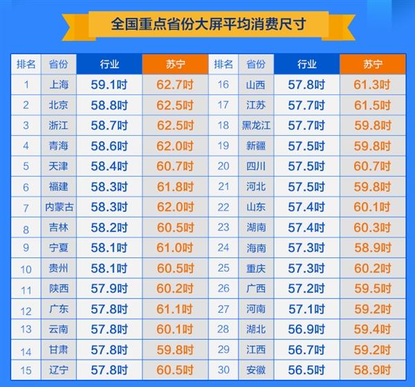 彩电大屏消费地图出炉:上海59.1英寸全国第一