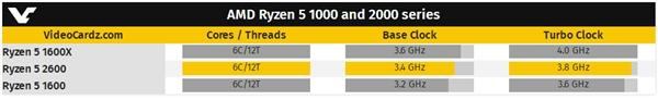 12nm工艺!AMD Ryzen 5 2600首曝:6核3.4GHz