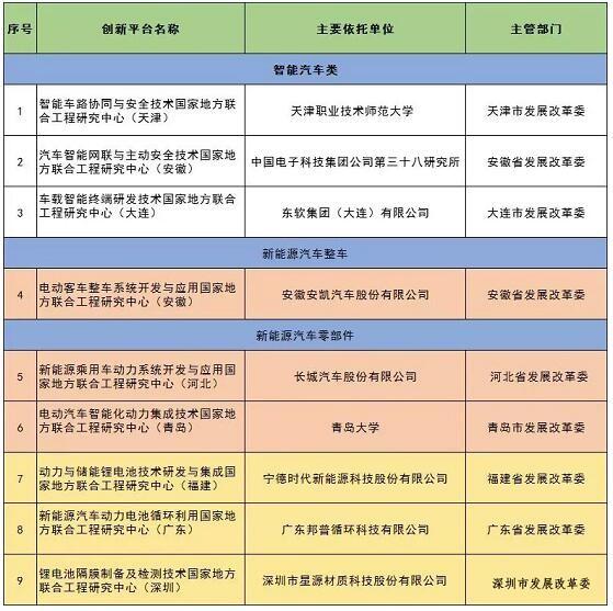 发改委批准建设动力电池循环利用国家地方联合工程研究中心