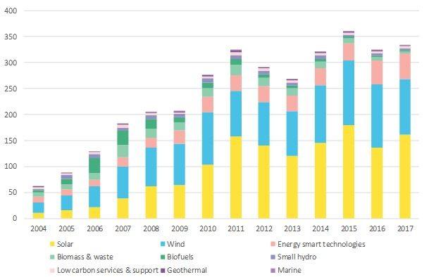 2018全球清洁能源投资有望突破3300亿美元