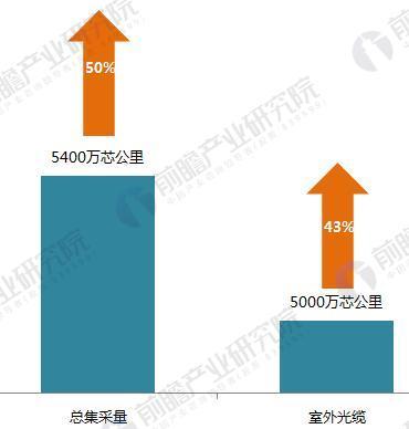 三大运营商开启2018年光缆集采 2018年我国光缆需求量有望破3.5亿芯公里
